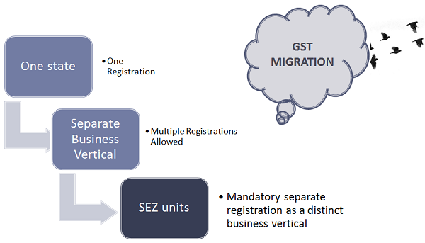GST Migration