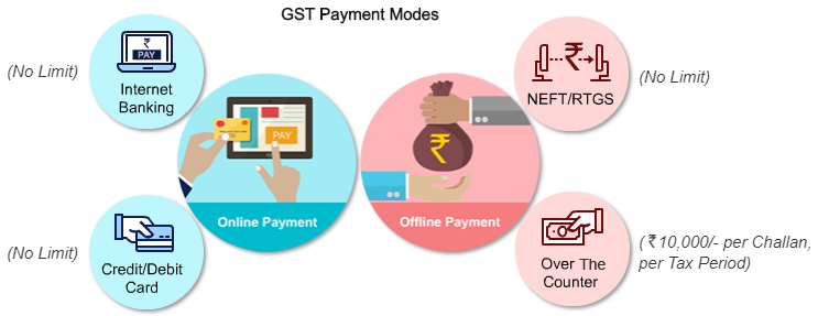 GST Payments Mode