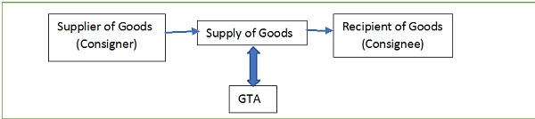 Goods and Se... Reverse Charge On Gta