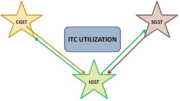 ITC Utilization
