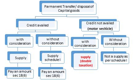 Parmanent Transfer