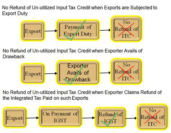 Refund of Un-utilized