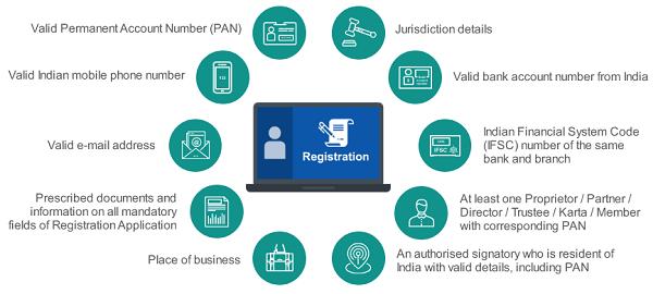 GST Registration Overview