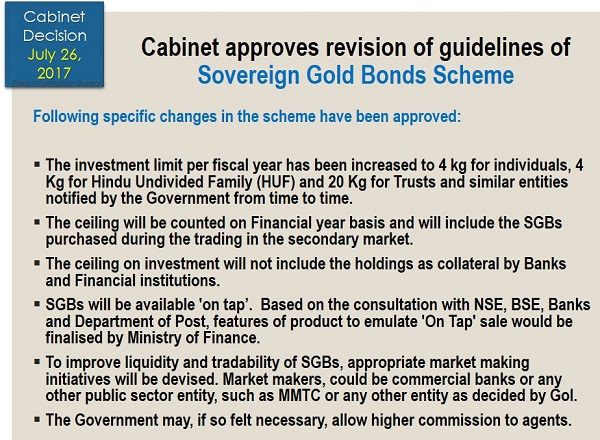 Sovereign Gold Bonds Scheme 2