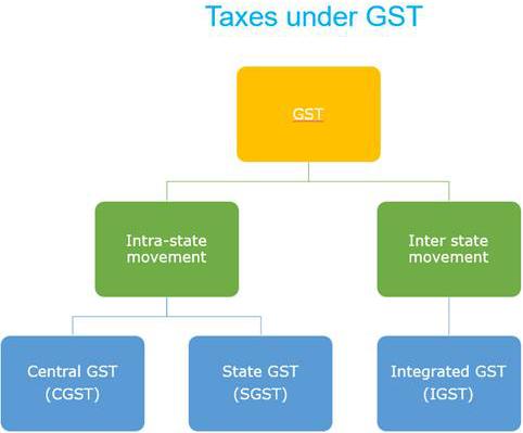 Taxes under GST