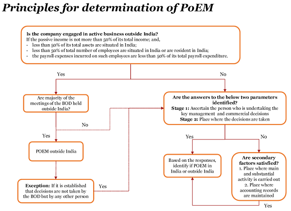 principles of determination of poem