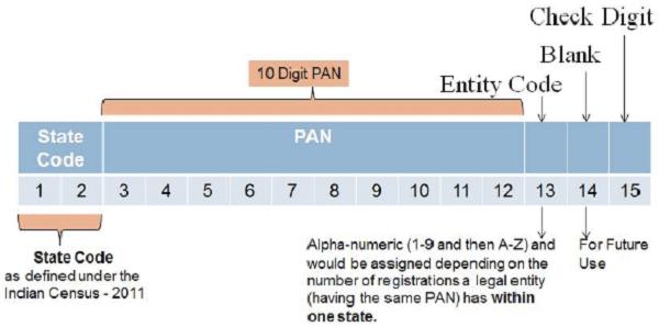 10 Digit PAN