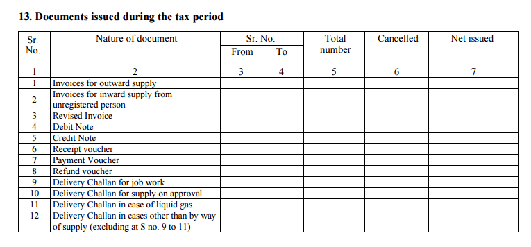 Gstr 3b gst return filing for july and august 2017 for Table 6 of gstr 3b