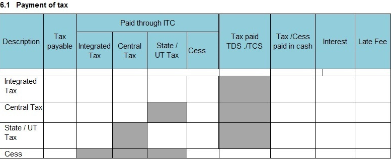 Gear up for the first gst return gstr 3b for Table 6 of gst