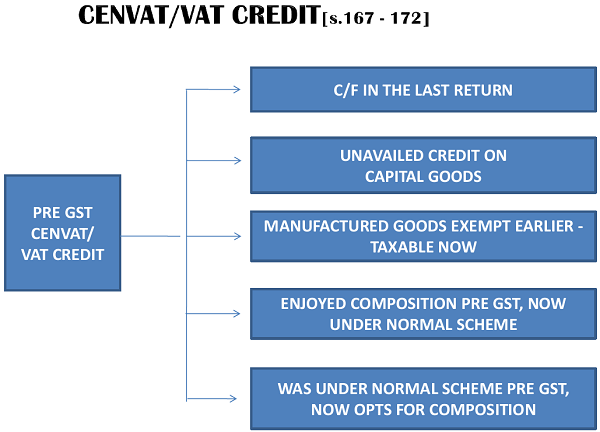 Cenvat or vat credit