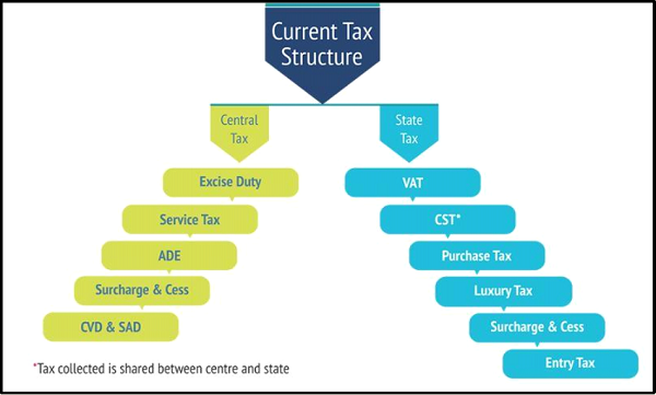 Current Tax Structure