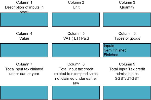 Description of inputs in stock