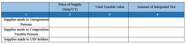 Details of inter-State supplies made to unregistered persons, composition taxable persons and UIN holders