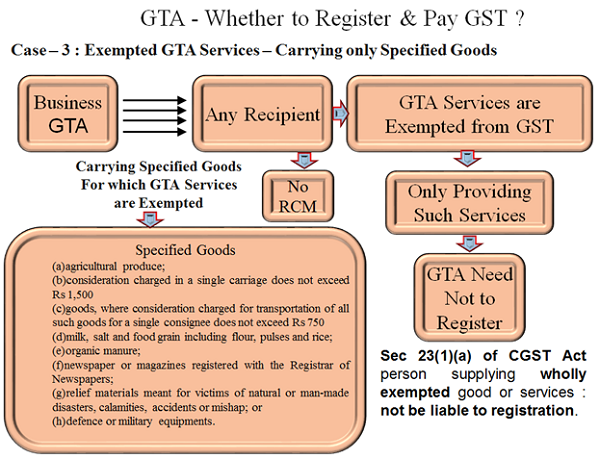 Exmpted GTA Services