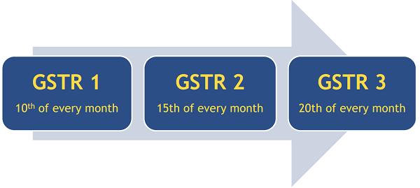 GSTR 1 2 3