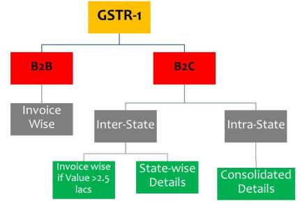 GSTR- 1