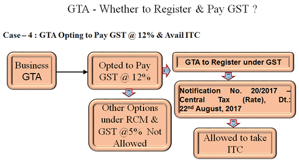 GTA Opting to pay GST