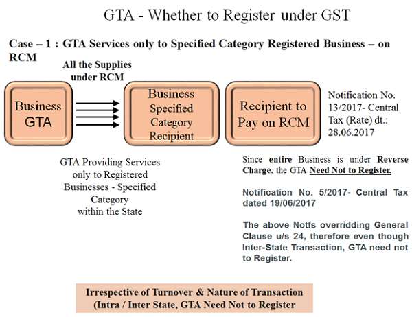 GST on Goods Transport Agency (GTA) – Detailed Analysis