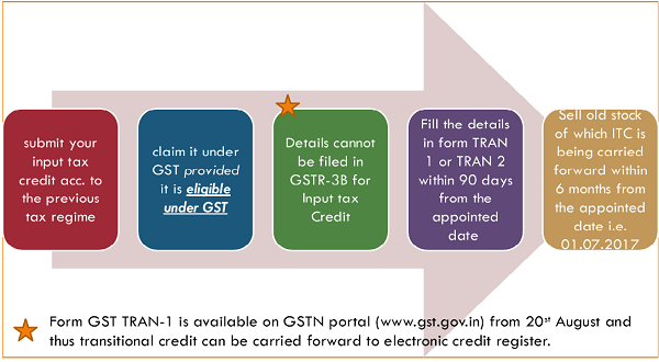 How to take Input Tax Credit of stock of pre- GST Regime