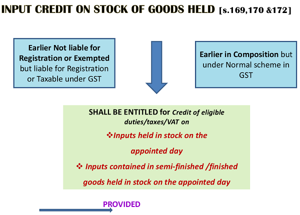 Input Credit on stock of goods Held