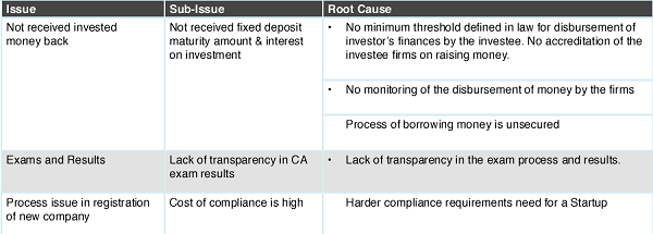 Root Cause Analysis of grievances related to Ministry of Corporate Affairs