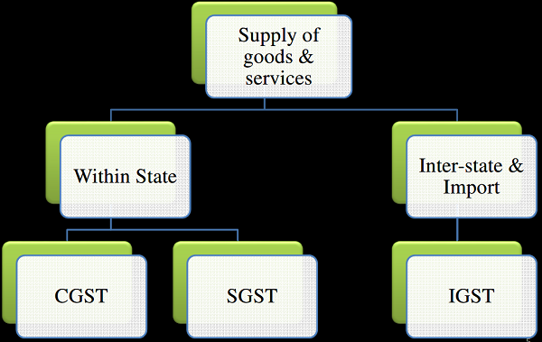 Supply of goods and services