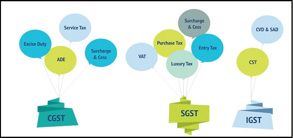 TAX SUBSUMED UNDER GST
