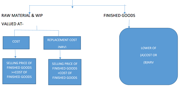 carrying value of inventories or measurement of Inventories