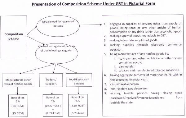 presentation of composition scheme under GST in pictorial form
