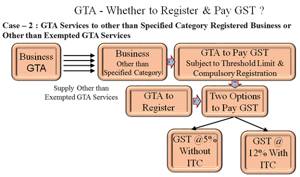 whether to Register and pay GST