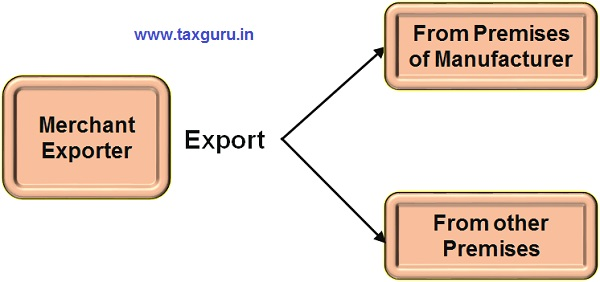 Export Directly From Premises of Manufacturer or other Premises