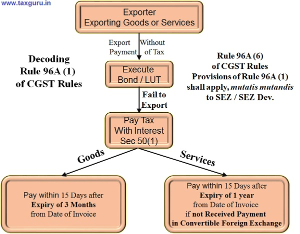 Exporter- Exporting Goods or Services