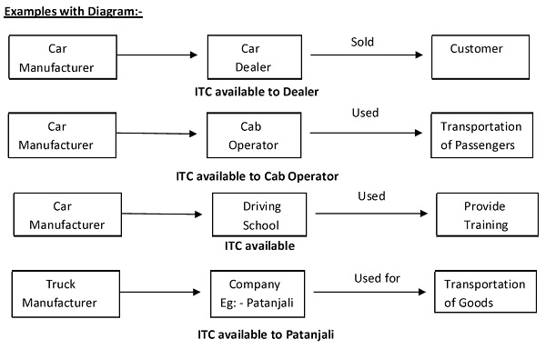 ITC Motor Car GST