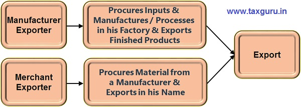 Manufacturer Exporter and Merchant Exporter