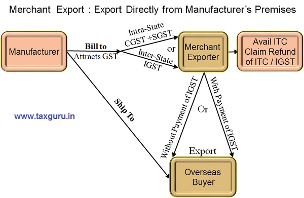 Merchant Export Directly From Premises of Manufacturer or other Premises