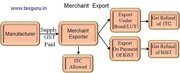 Merchant Exports under GST