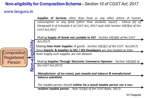 Non Eligibility for Composition Scheme