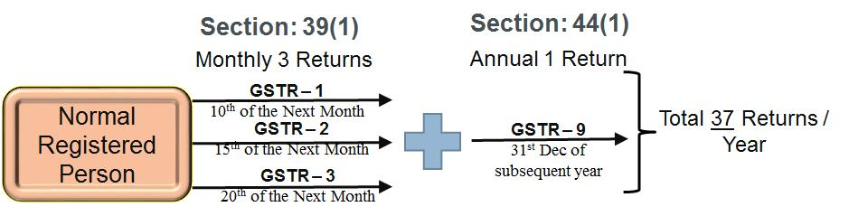 Normal Registered Person GST