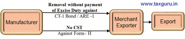 Removal without payment of excise duty