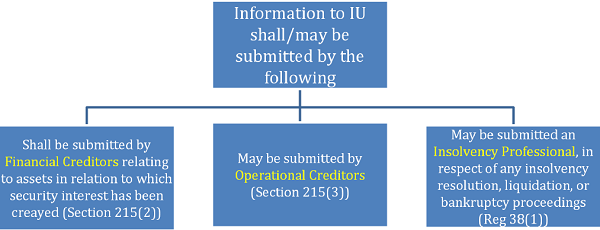 Submission of Financial Information