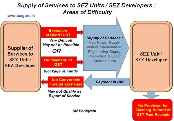 Supply of Services to SEZ Unit - SEZ Developer- Areas of Difficulty