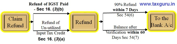 Time Bound Refund