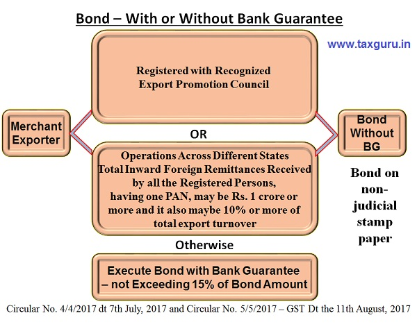 bond with or without bank guarantee