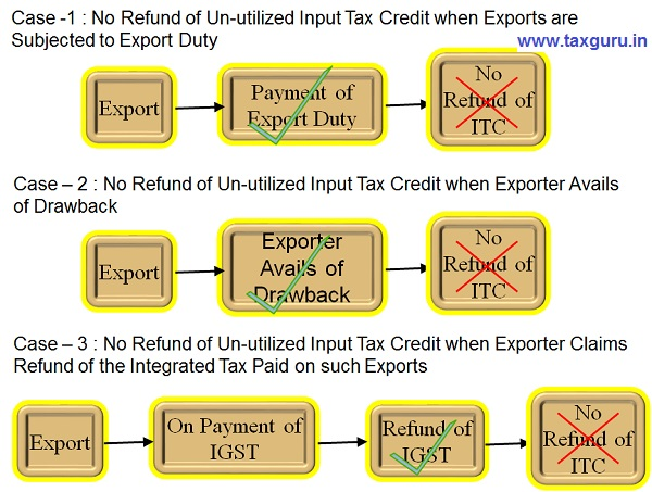 no refund of input tax credit