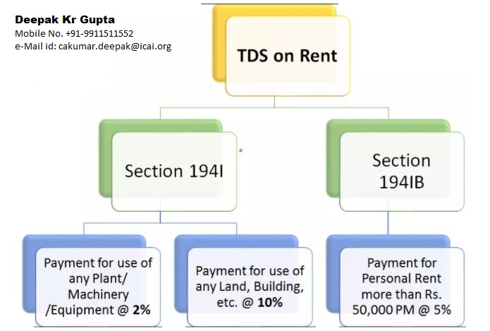 Tds On Rent Under Section 194ib Of Income Tax