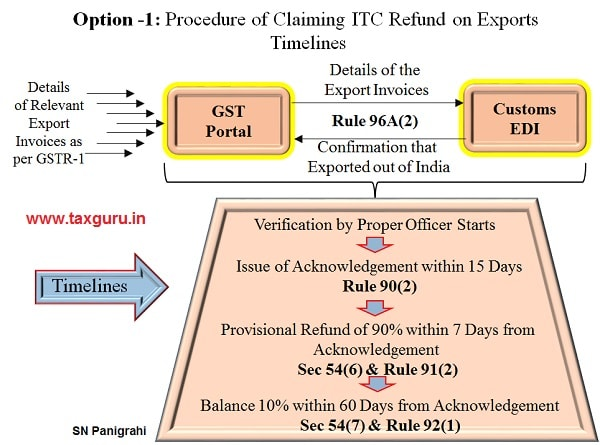 11. Procedure of Claiming ITC Refund on Exports Timelines