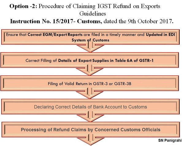 12. Procedure of Claiming IGST Refund on Export- Guidelines