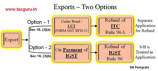 2. Two options to Export under GST without payment of IGST