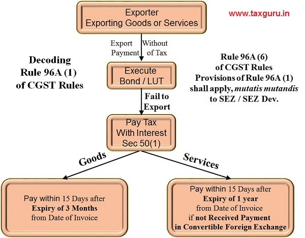 5. Exporters Exporting Goods or Services without payment of IGST