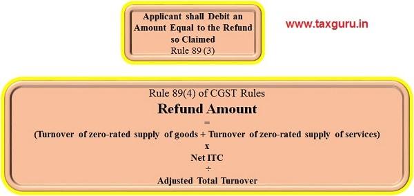 6. GST Refund Amount under CGST Rules